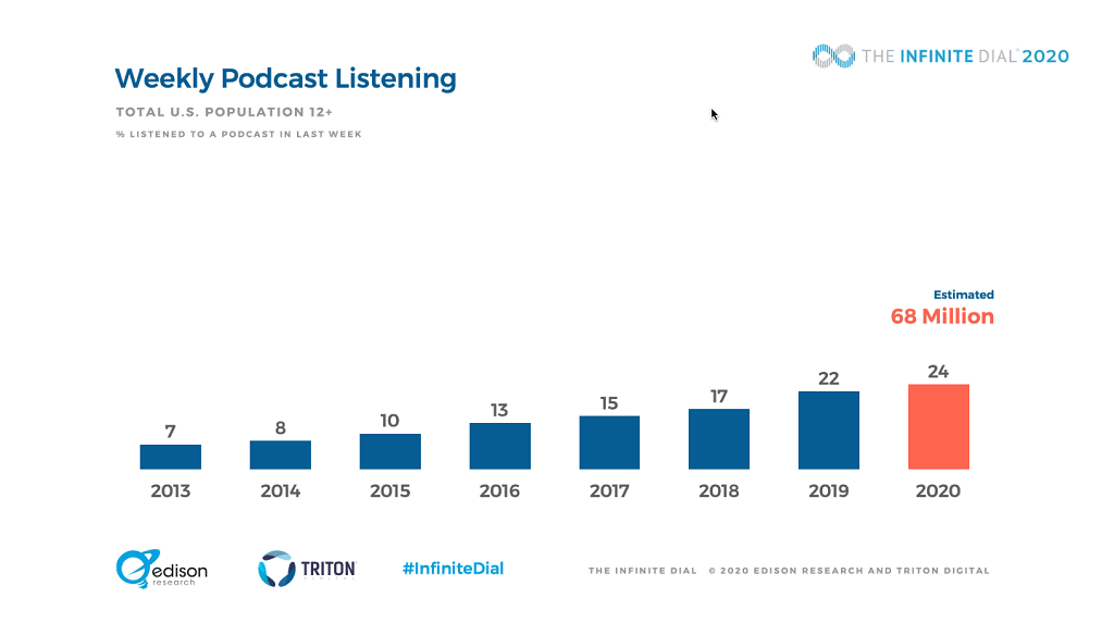 weekly podcast listeners